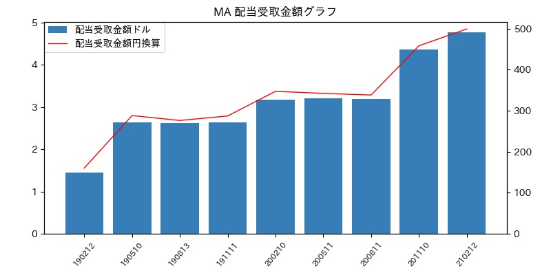MA 配当受取金額グラフ