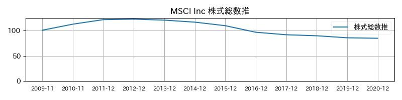 MSCI Inc 株式総数推移