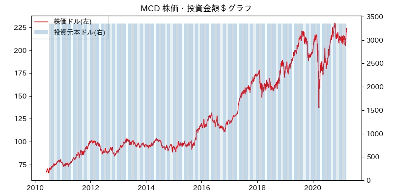 MCD 株価・投資金額$グラフ