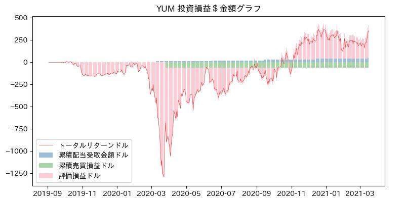 YUM 投資損益$グラフ