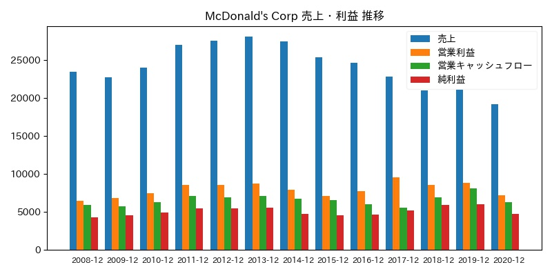 McDonald's Corp 売上・利益 推移