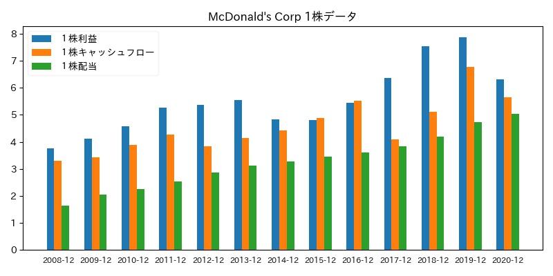 McDonald's Corp 1株データ