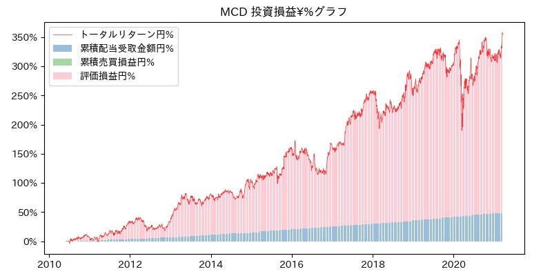 MCD 投資損益¥%グラフ
