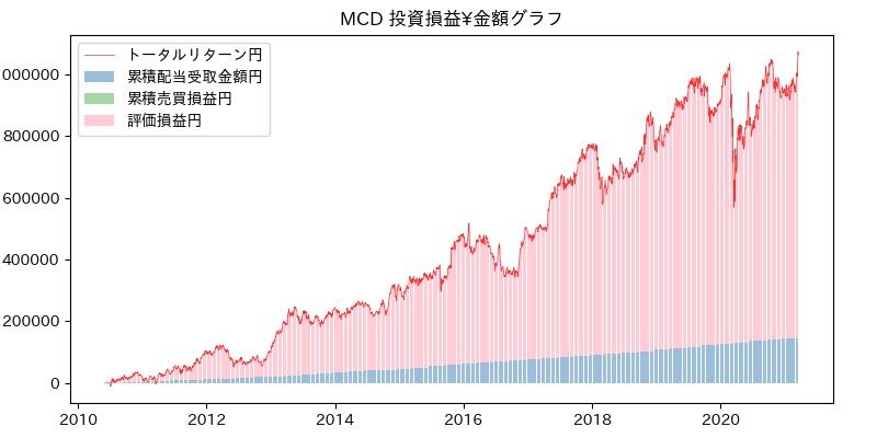 MCD 投資損益¥グラフ