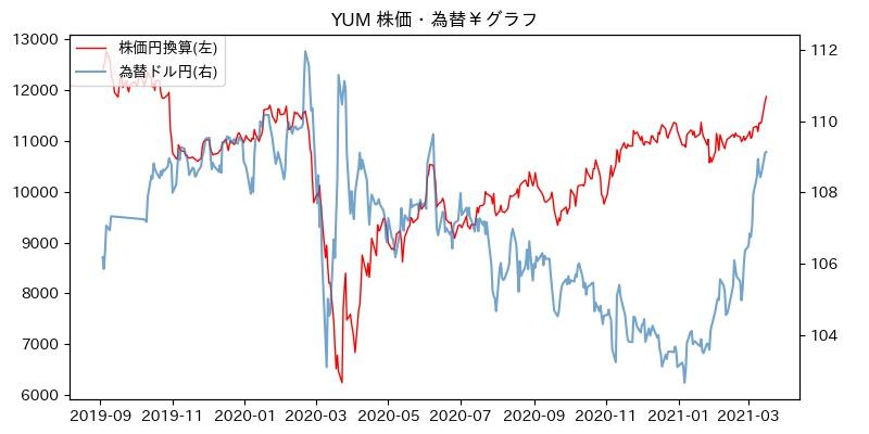 YUM 株価・為替¥グラフ