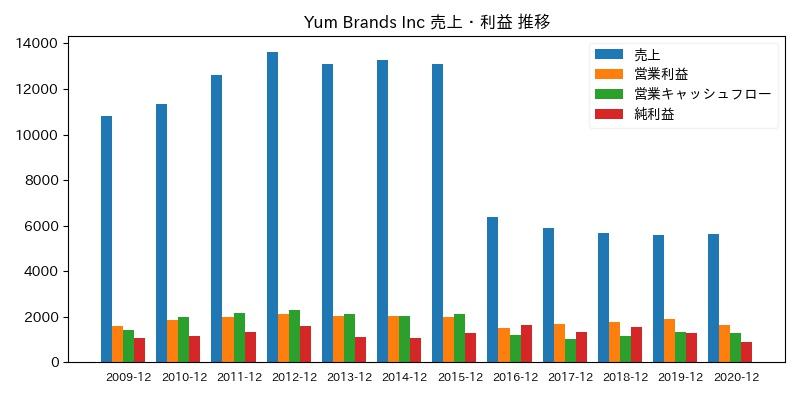 Yum Brands Inc 売上・利益 推移