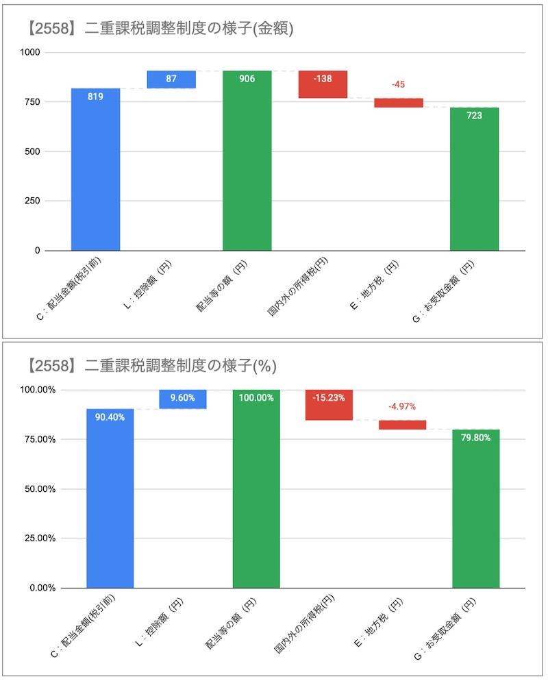 2558分配金二重課税調整制度グラフ