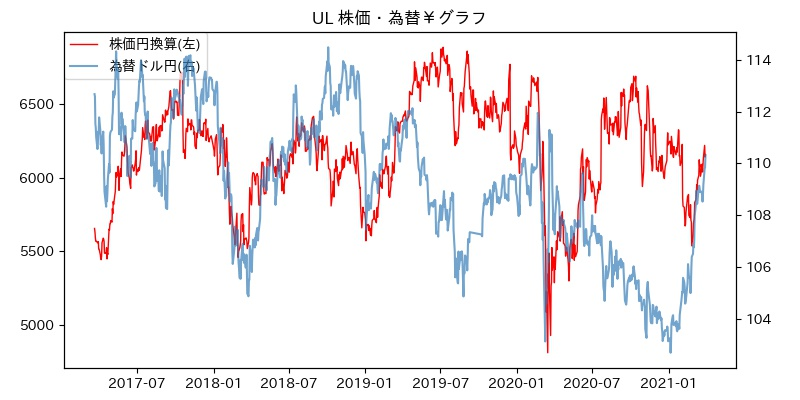 UL 株価・為替¥グラフ