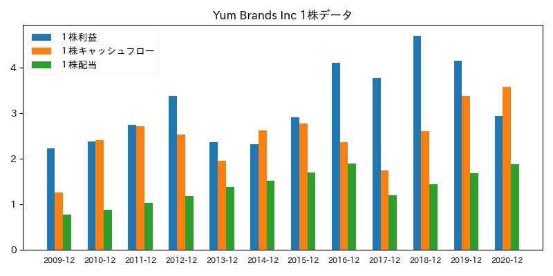 Yum Brands Inc 1株データ