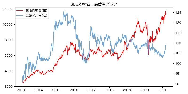 SBUX 株価・為替¥グラフ