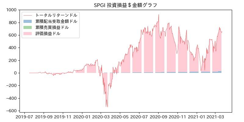 SPGI 投資損益$グラフ