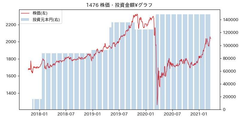 1476 株価・投資金額¥グラフ