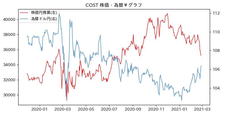 COST 株価・為替¥グラフ