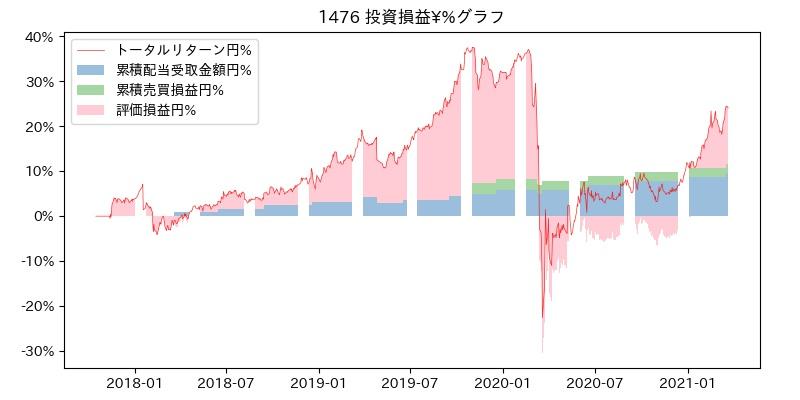 1476 投資損益¥%グラフ