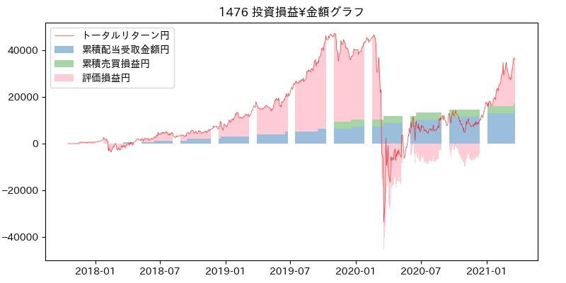 1476 投資損益¥グラフ