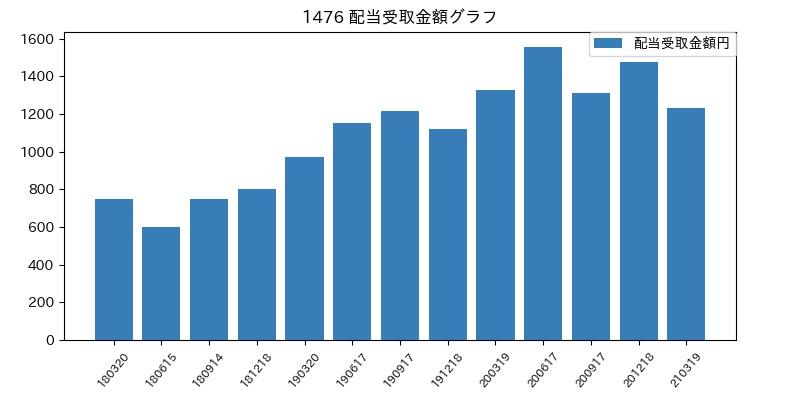 1476 配当受取金額グラフ