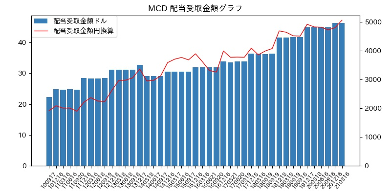 MCD 配当受取金額グラフ