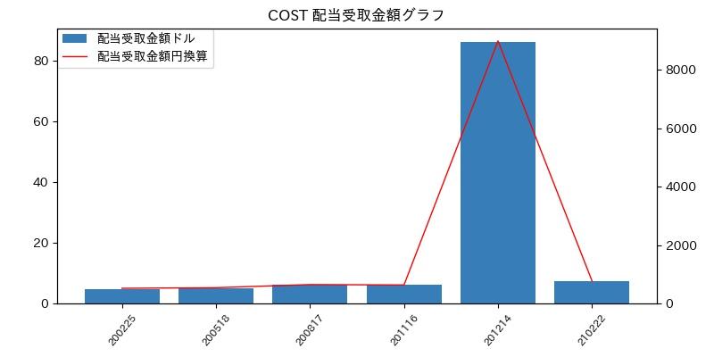 COST 配当受取金額グラフ