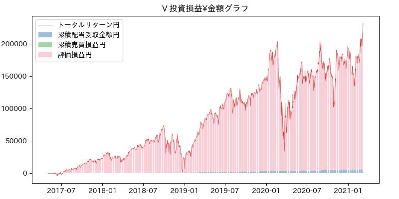 V 投資損益¥グラフ