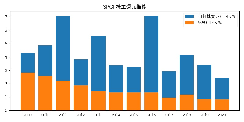 SPGI 株主還元推移