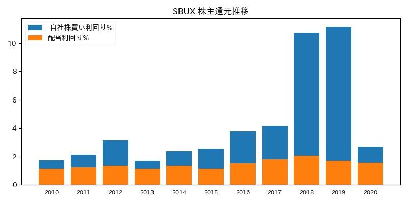 SBUX 株主還元推移