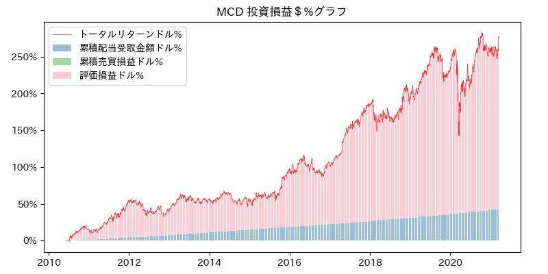 MCD 投資損益$%グラフ