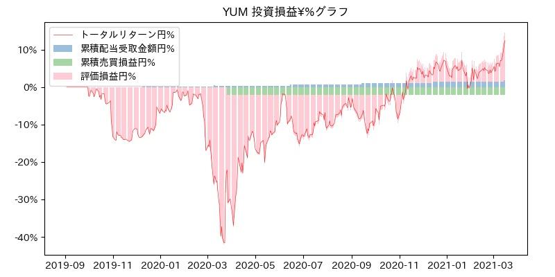 YUM 投資損益¥%グラフ
