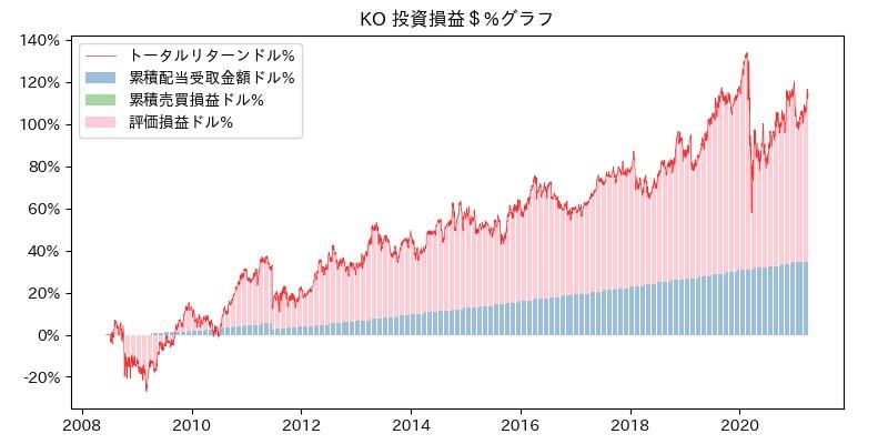 KO 投資損益$%グラフ