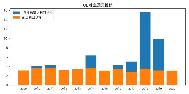 UL 株主還元推移