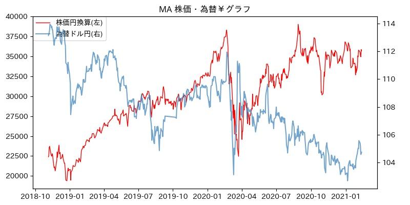 MA 株価・為替¥グラフ