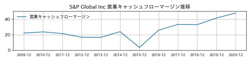 S&P Global Inc 営業キャッシュフローマージン推移