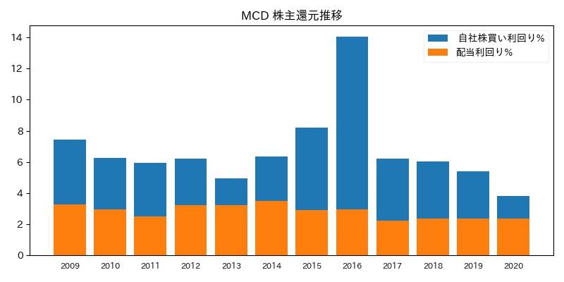 MCD 株主還元推移