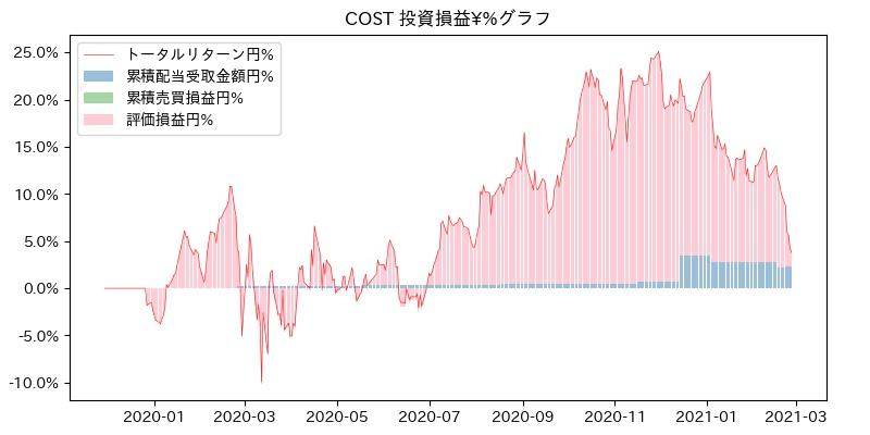 COST 投資損益¥%グラフ