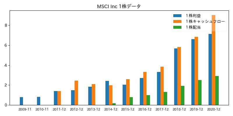 MSCI Inc 1株データ