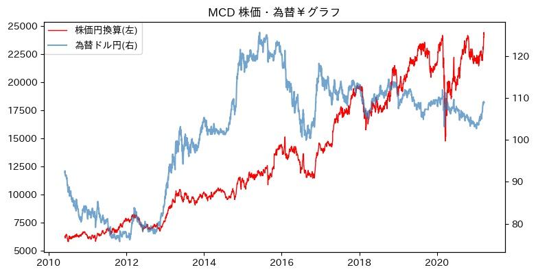 MCD 株価・為替¥グラフ