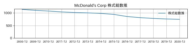 McDonald's Corp 株式総数推移