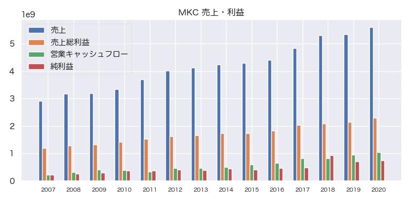 MKC 売上・利益