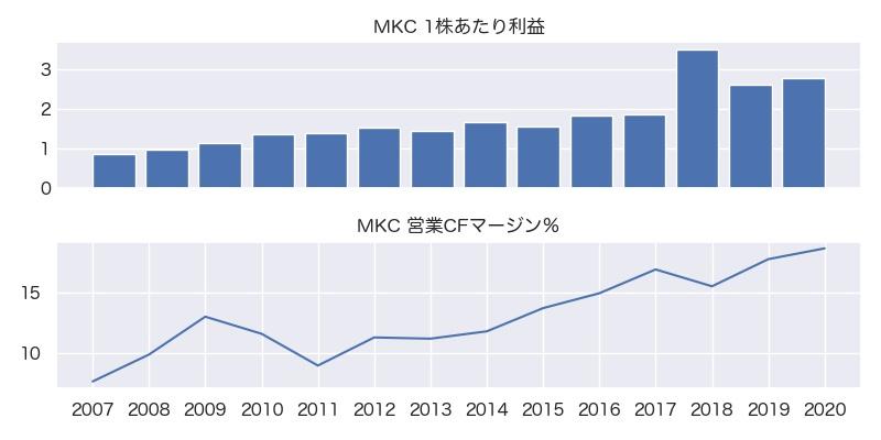 MKC 1株利益・営業CFマージン