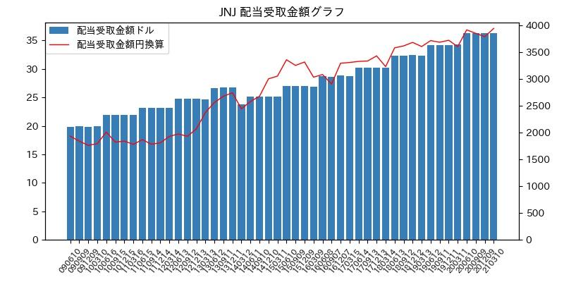 JNJ 配当受取金額グラフ