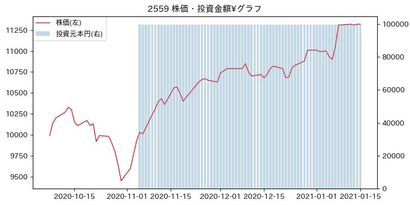 2559 株価・投資金額¥グラフ