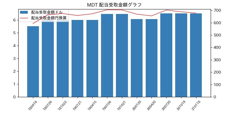 MDT 配当受取金額グラフ