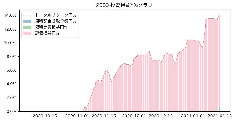2559 投資損益¥%グラフ