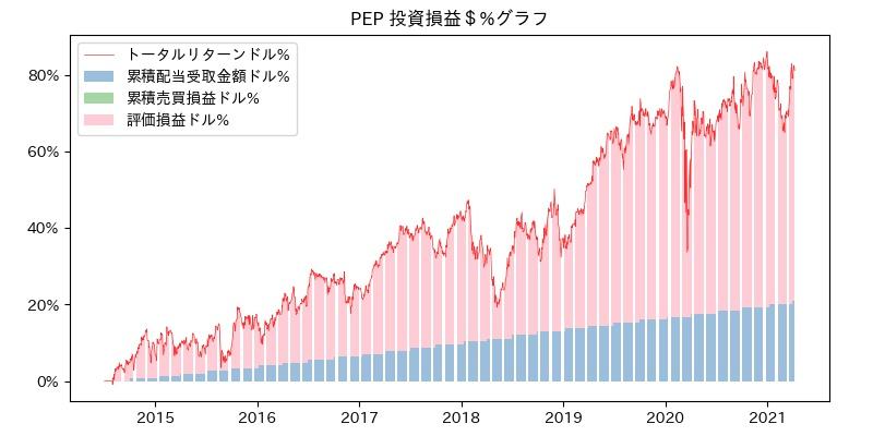 PEP 投資損益$%グラフ