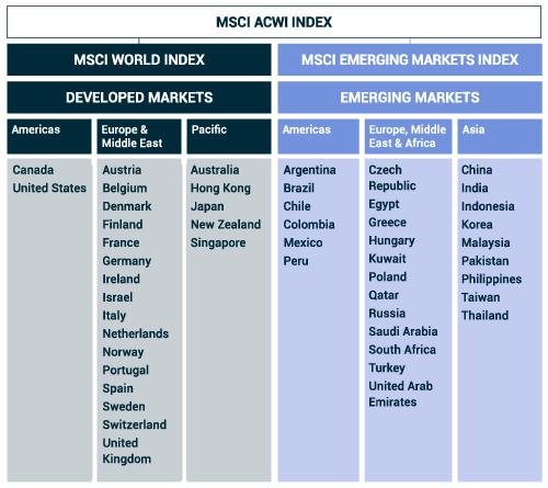 MSCI-ACWI-Index-Market-Allocation-Table-2020