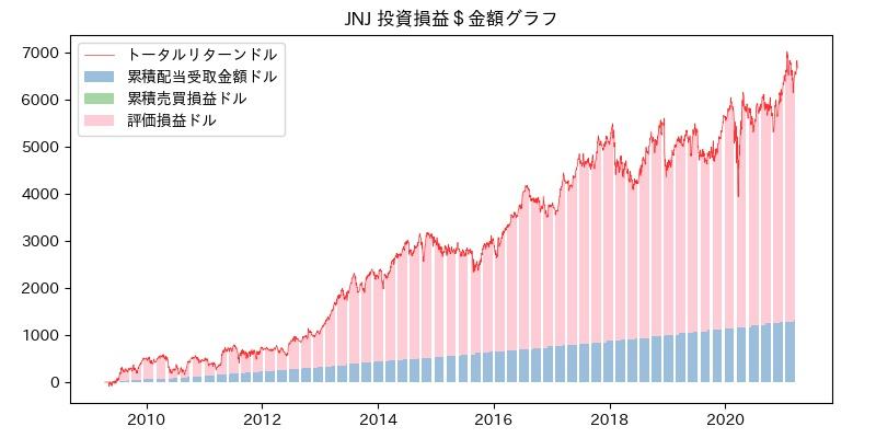 JNJ 投資損益$グラフ