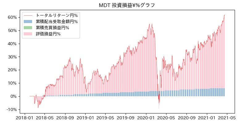 MDT 投資損益¥%グラフ