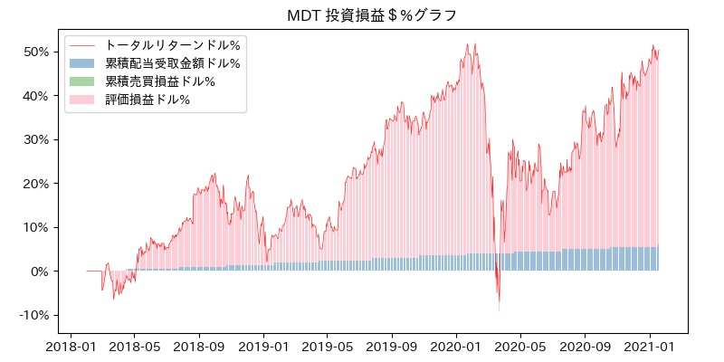 MDT 投資損益$%グラフ
