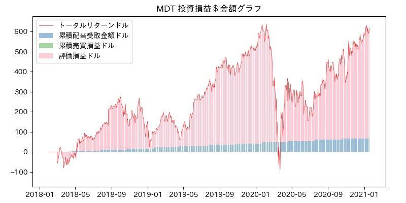 MDT 投資損益$グラフ