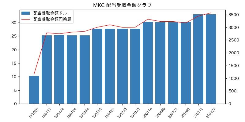 MKC 配当受取金額グラフ