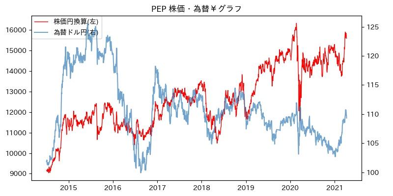 PEP 株価・為替¥グラフ